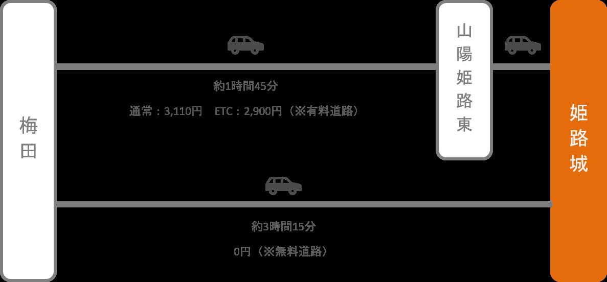 姫路城_梅田(大阪)_車