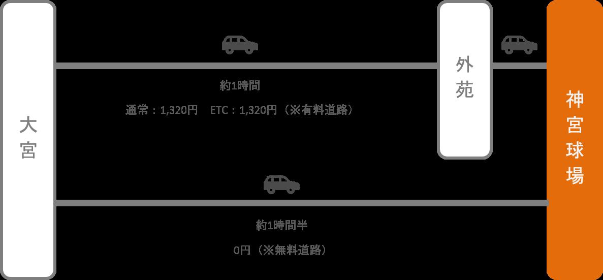 神宮球場_大宮(埼玉)_車