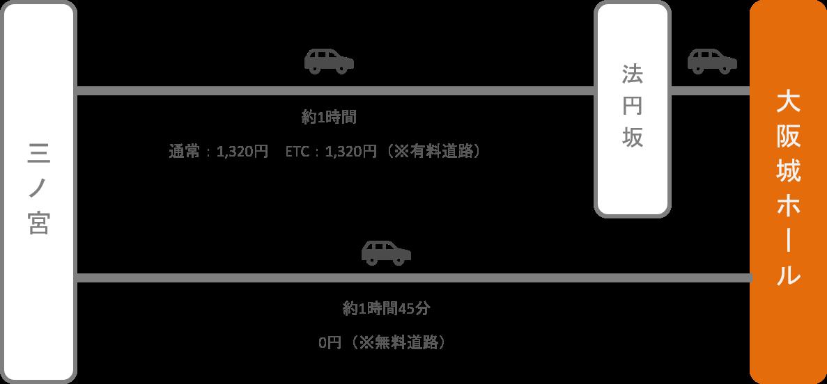 大阪城ホール_神戸(兵庫)_車