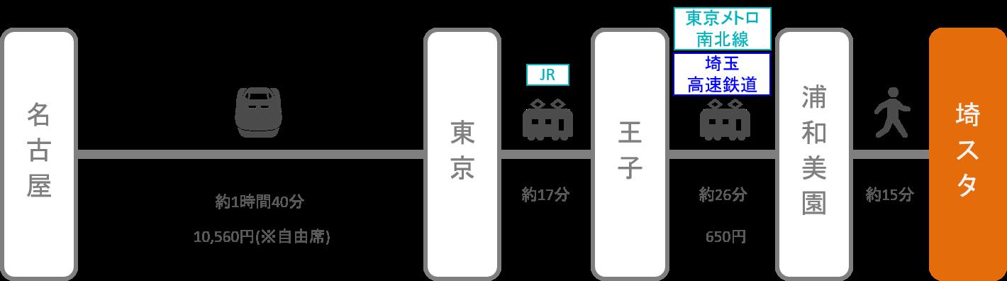埼玉スタジアム_名古屋(愛知)_新幹線