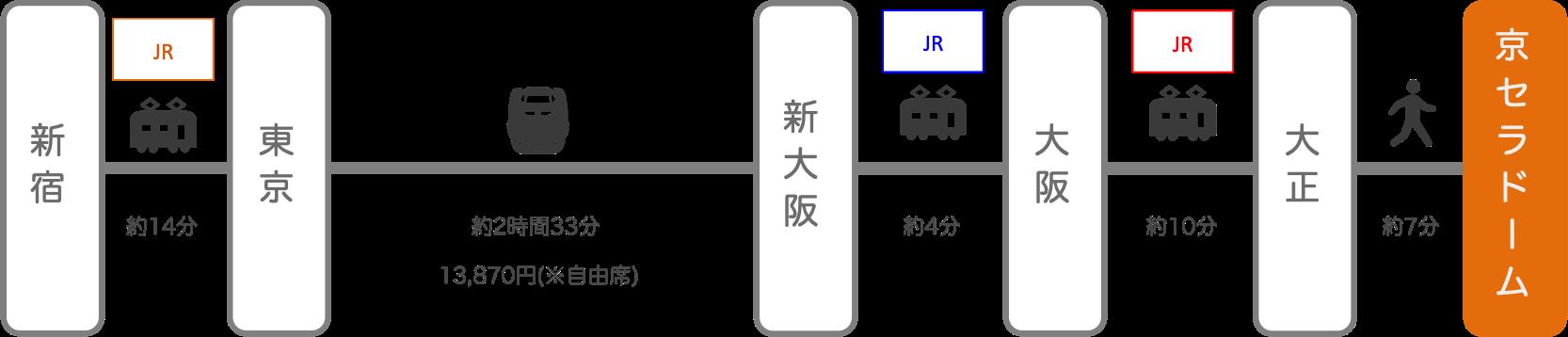 京セラドーム_新宿(東京)_新幹線