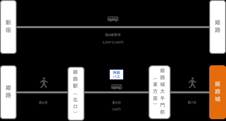 姫路城_東京_高速バス