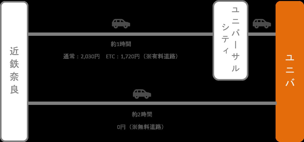 USJ_近鉄奈良_車