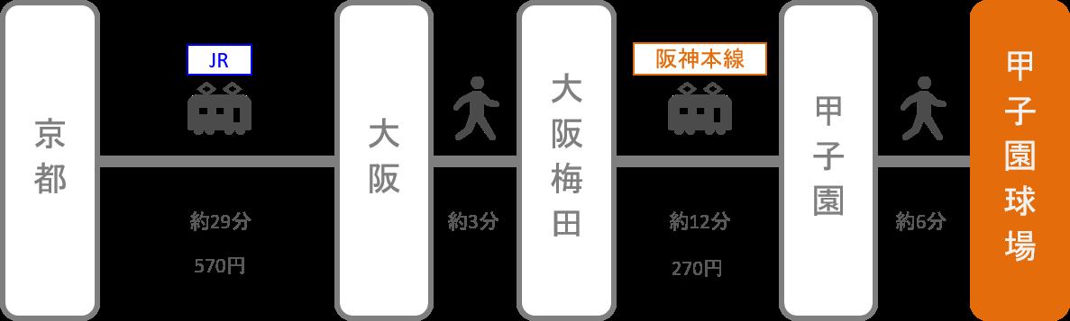 甲子園_京都_電車