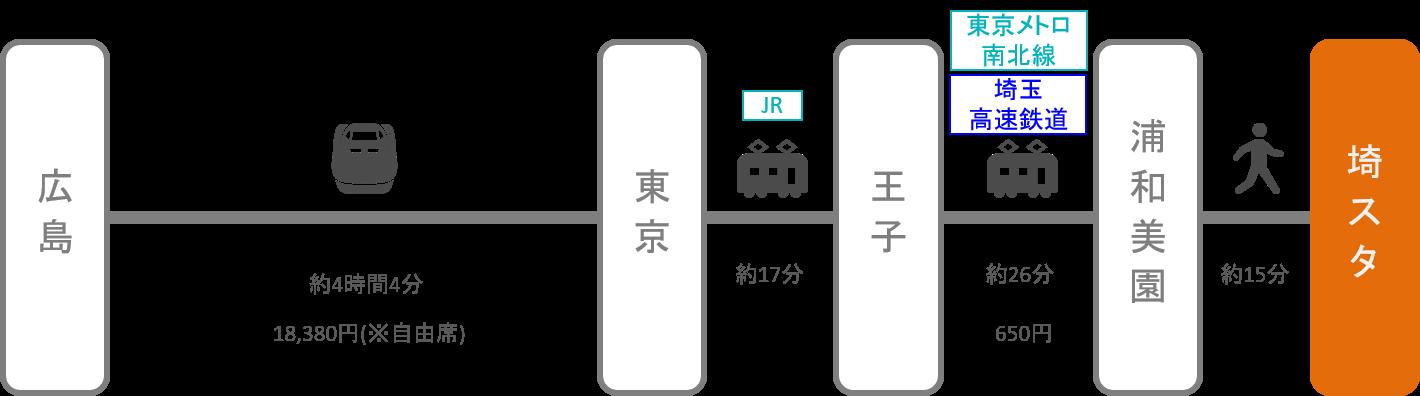 埼玉スタジアム_広島_新幹線