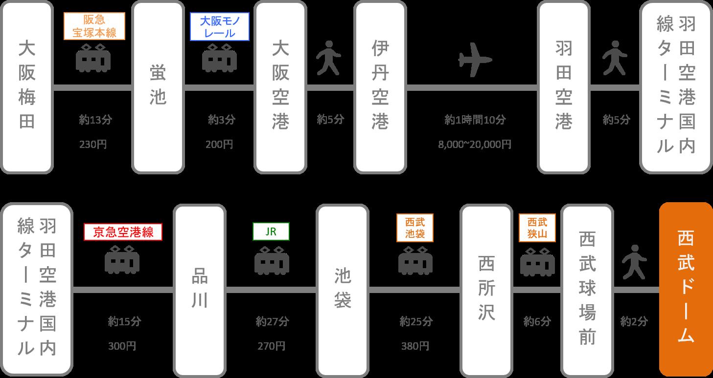 西武ドーム(メットライフドーム)_大阪・梅田_飛行機