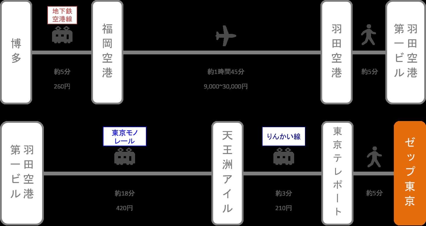 Zepp東京_博多(福岡)_飛行機