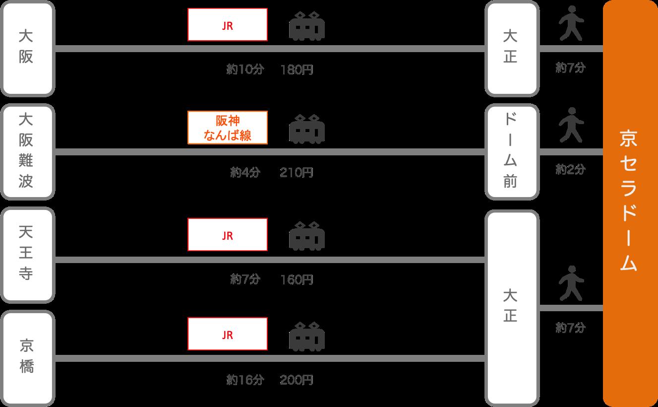 京セラドーム_大阪府_電車