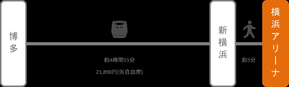 横浜アリーナ_博多(福岡)_新幹線