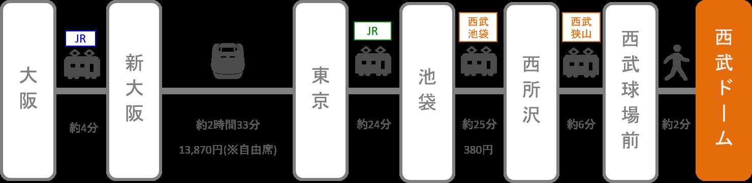 西武ドーム(メットライフドーム)_大阪・梅田_新幹線
