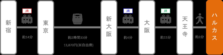 あべのハルカス_新宿_新幹線