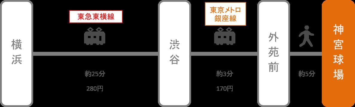神宮球場_横浜(神奈川)_電車
