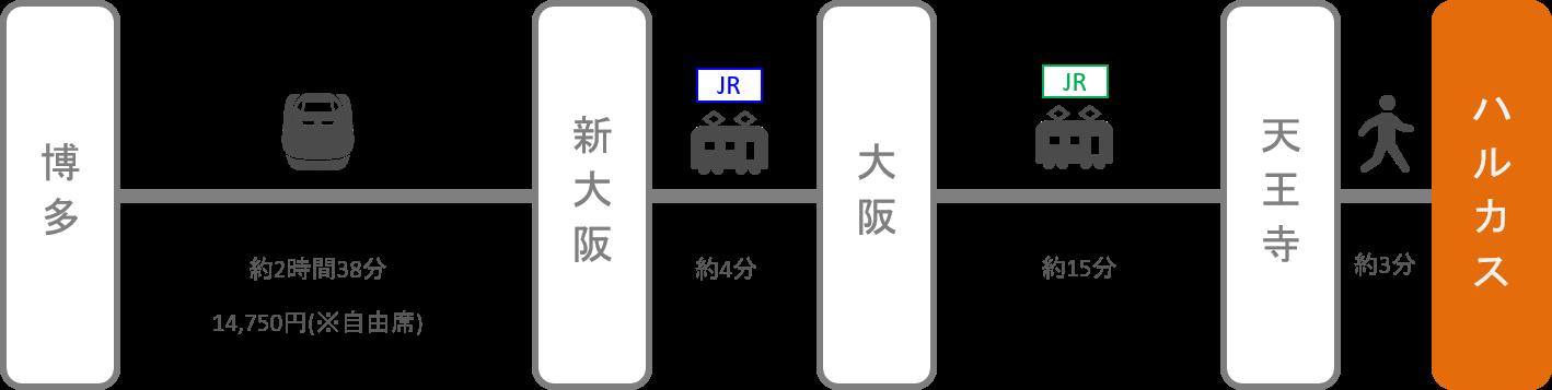 あべのハルカス_博多(福岡)_新幹線