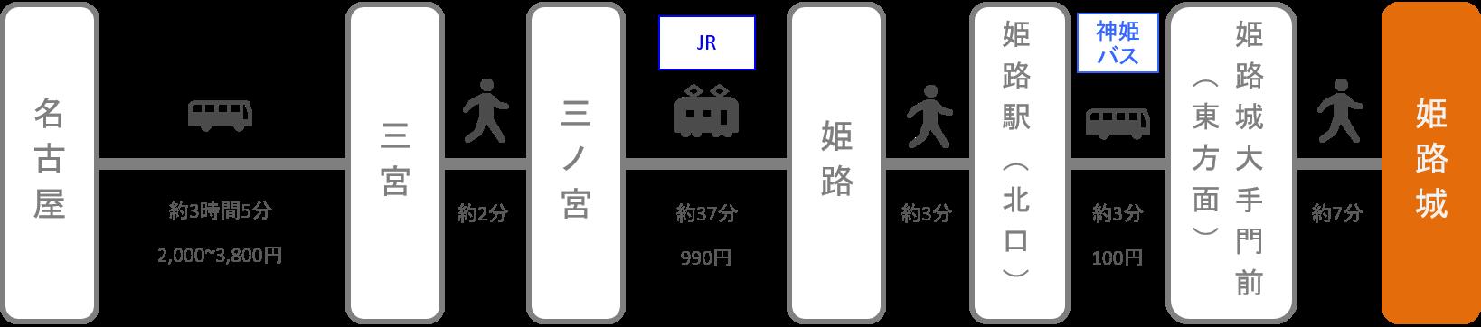 姫路城_名古屋(愛知)_高速バス
