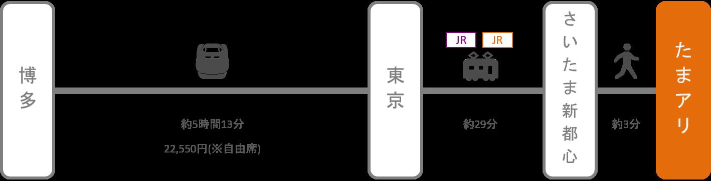 さいたまスーパーアリーナ_博多(福岡)_新幹線