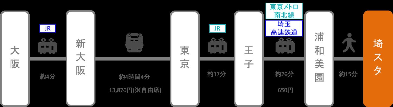 埼玉スタジアム_梅田(大阪)_新幹線