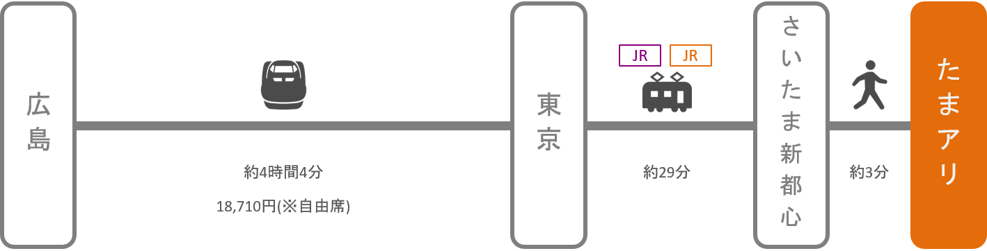 さいたまスーパーアリーナ_広島_新幹線