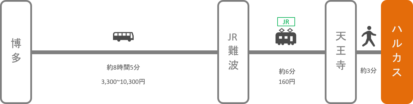 あべのハルカス_博多(福岡)_高速バス