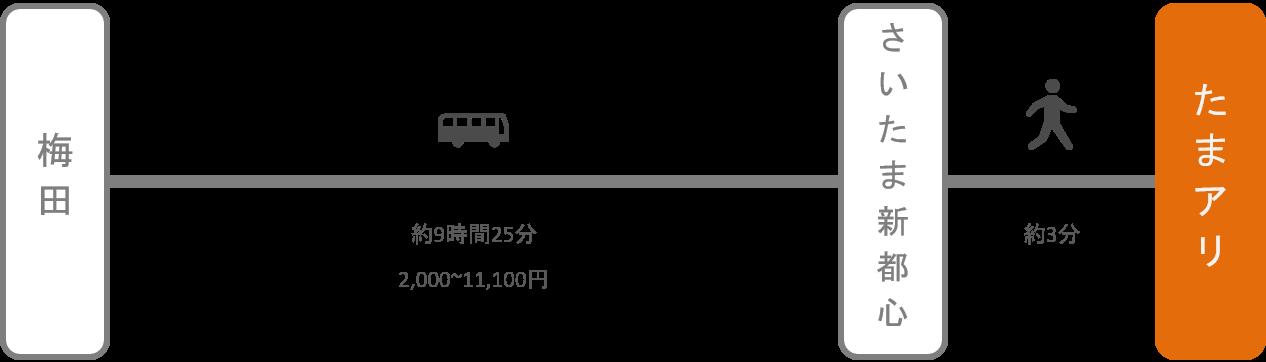 さいたまスーパーアリーナ_大阪・梅田_高速バス