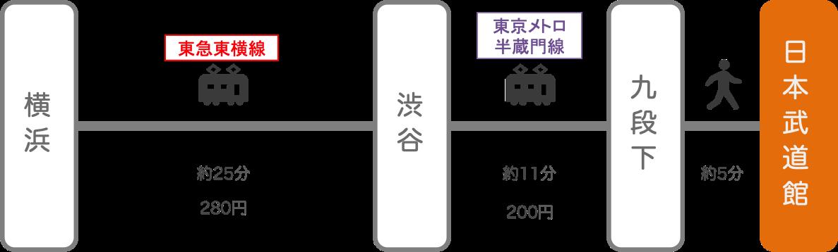日本武道館_横浜(神奈川)_電車