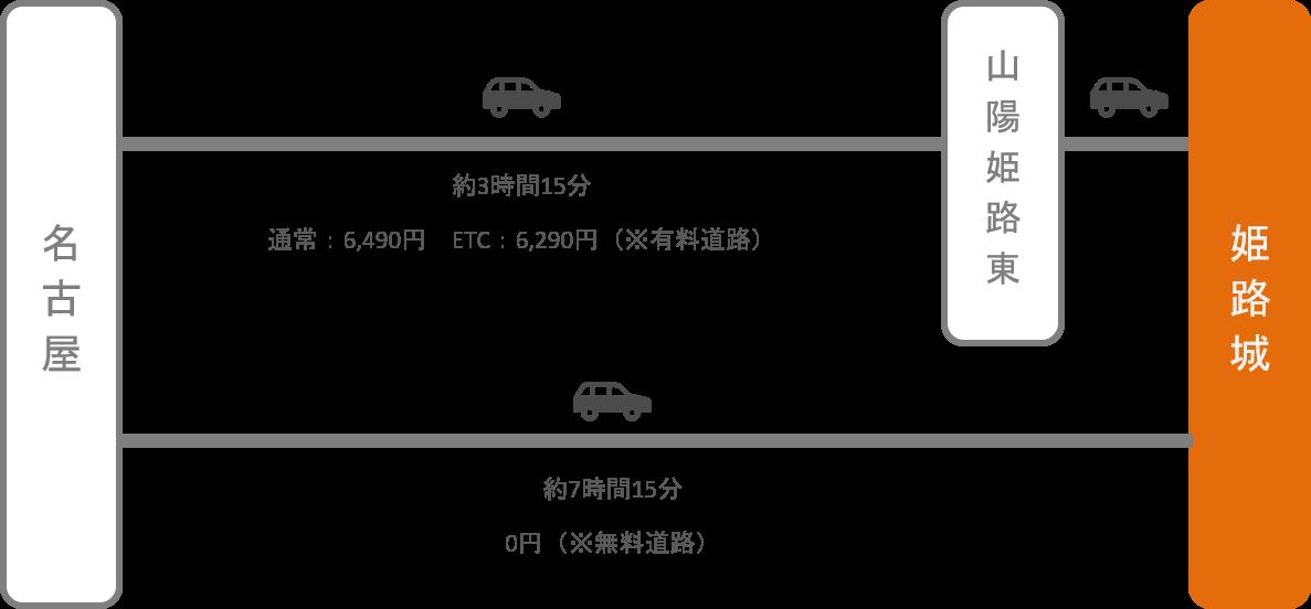 姫路城_名古屋(愛知)_車