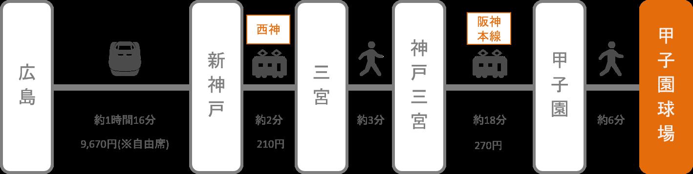甲子園_広島_新幹線