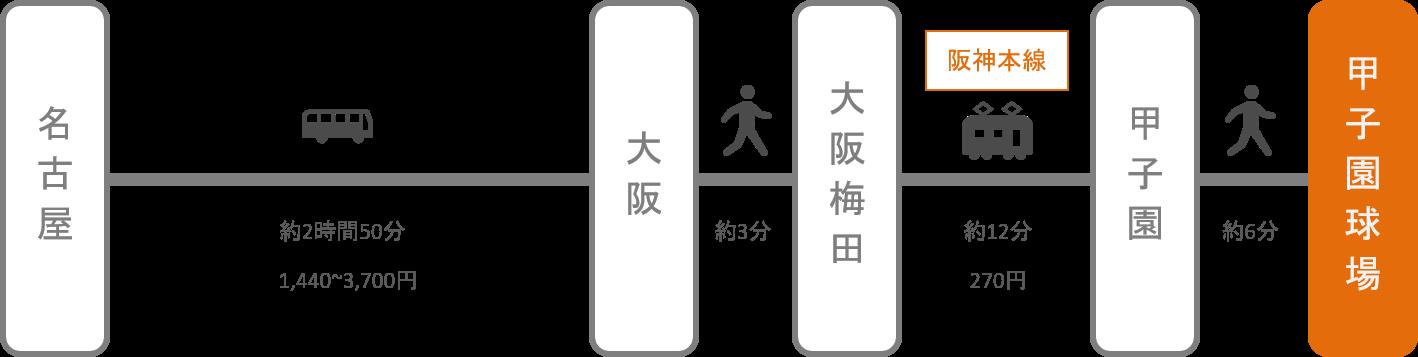 甲子園_名古屋(愛知)_高速バス