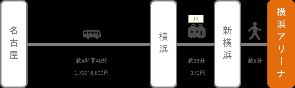 横浜アリーナ_名古屋(愛知)_高速バス