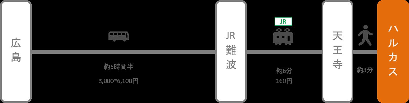 あべのハルカス_広島_高速バス