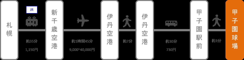 甲子園_北海道_飛行機