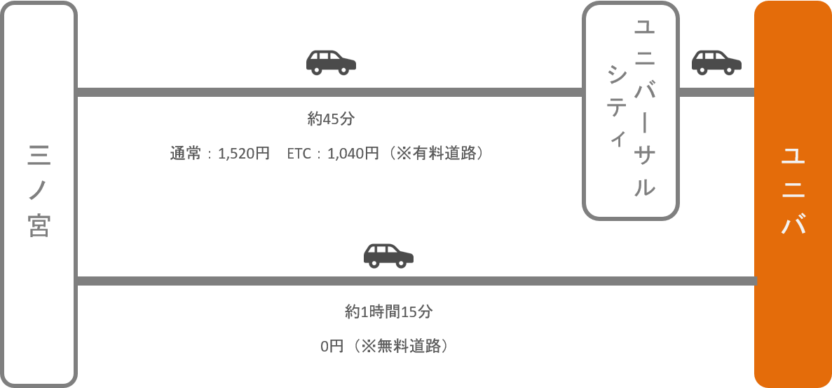 シティ 天王寺 から ユニバーサル あべの橋[天王寺駅東口]のバス時刻表とバスのりば地図|大阪シティバス|路線バス情報