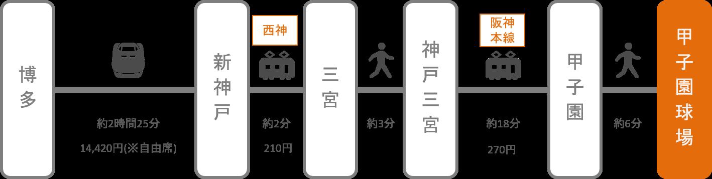 甲子園_博多(福岡)_新幹線