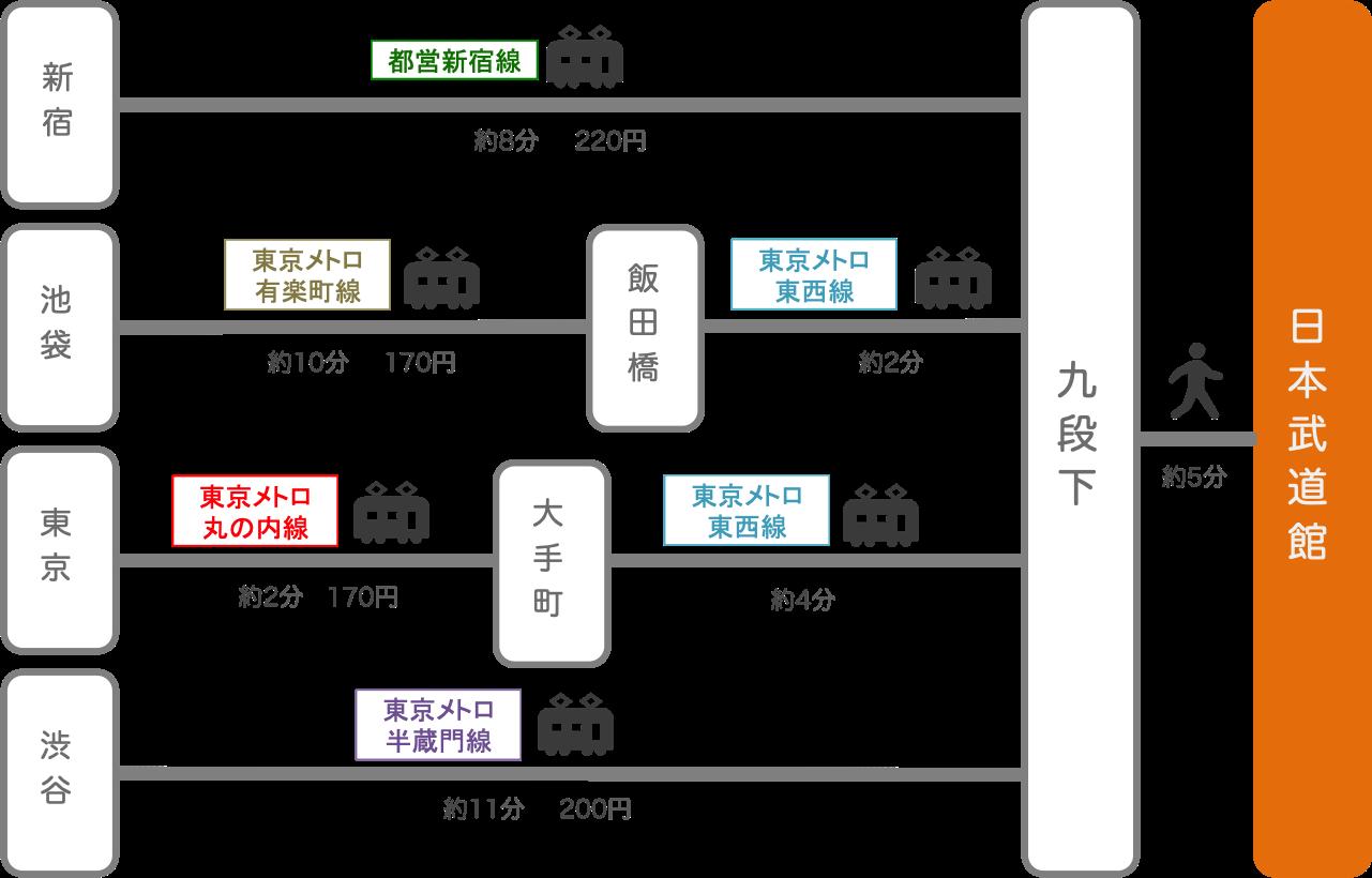 日本武道館_東京都_電車
