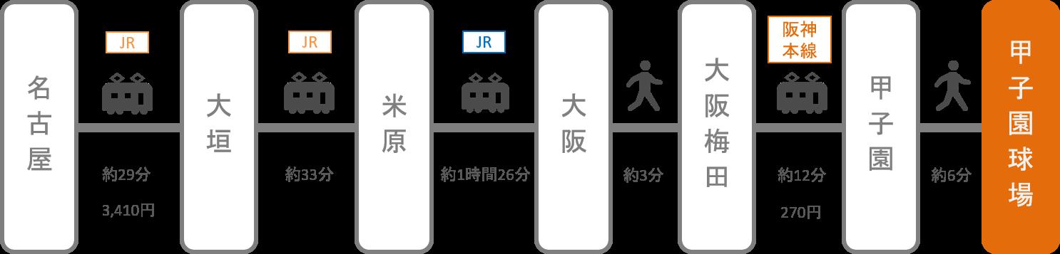甲子園_名古屋(愛知)_電車