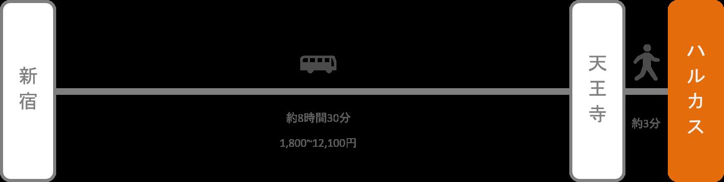 あべのハルカス_新宿_高速バス