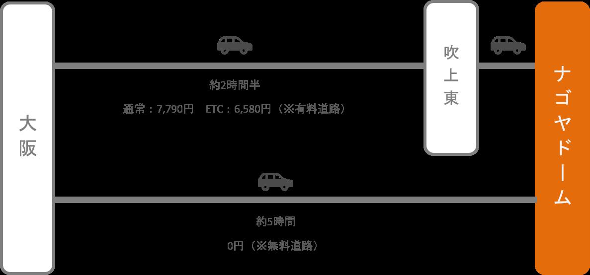 ナゴヤドーム_大阪_車