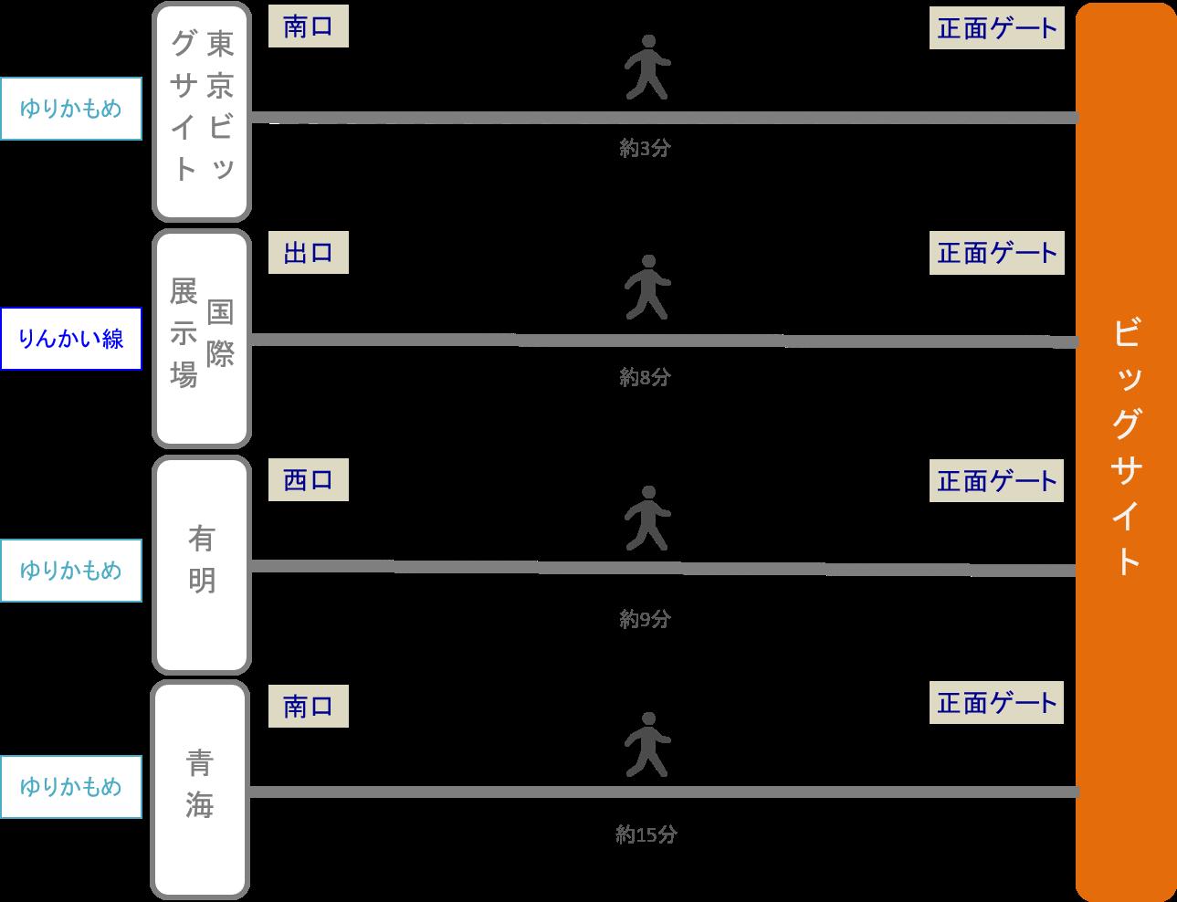 東京ビッグサイト_最寄り駅