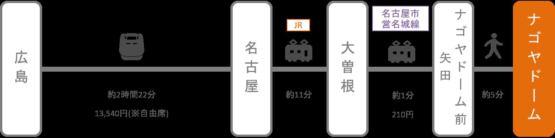 ナゴヤドーム_広島_新幹線