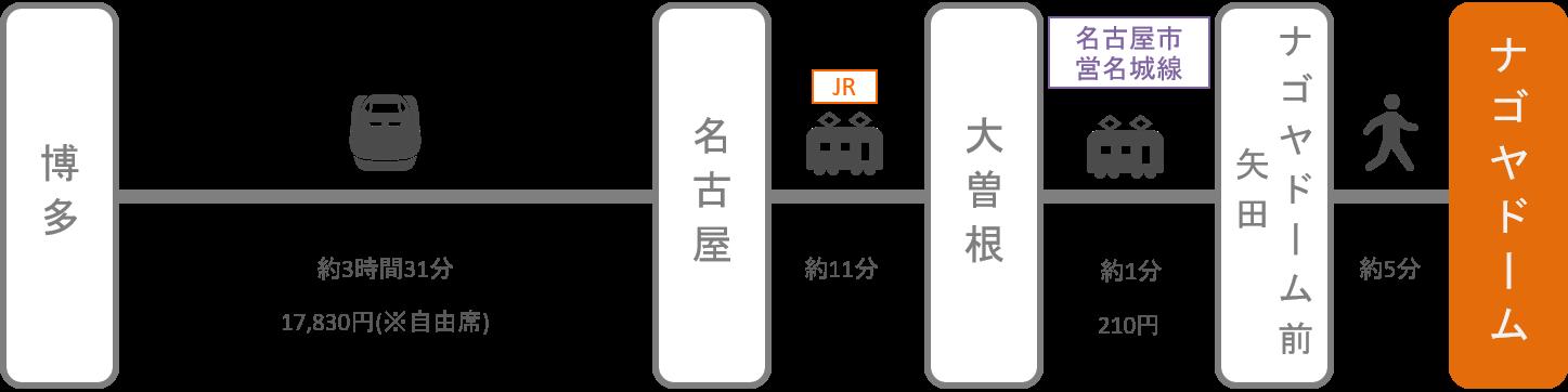 ナゴヤドーム_博多(福岡)_新幹線