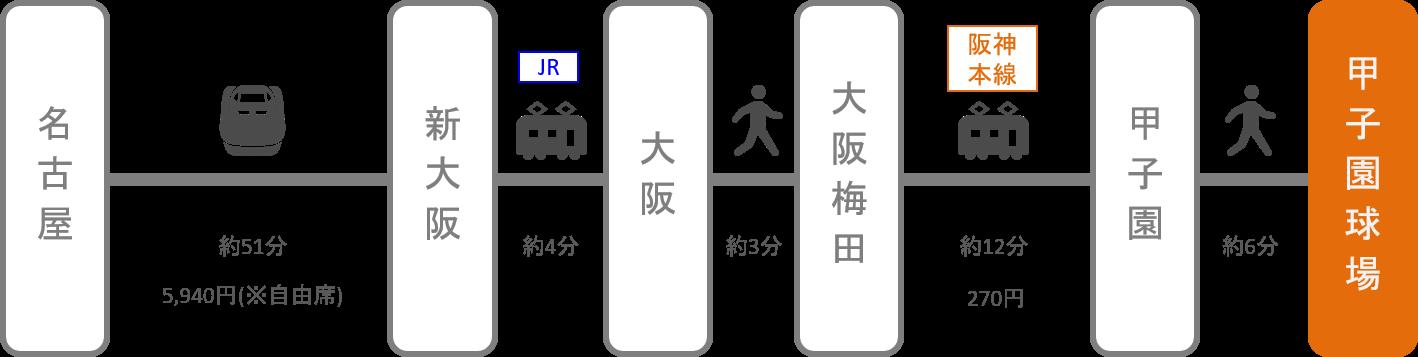 甲子園_名古屋(愛知)_新幹線