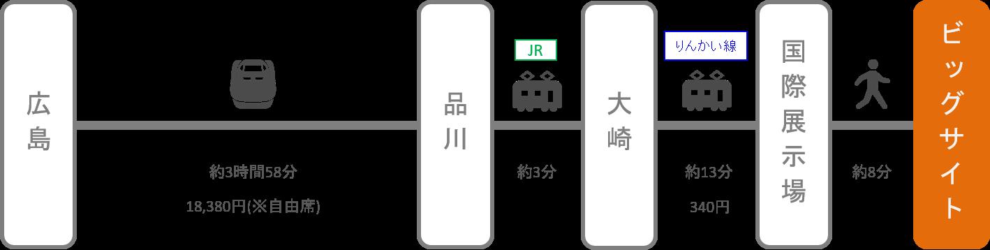 東京ビッグサイト_広島_新幹線
