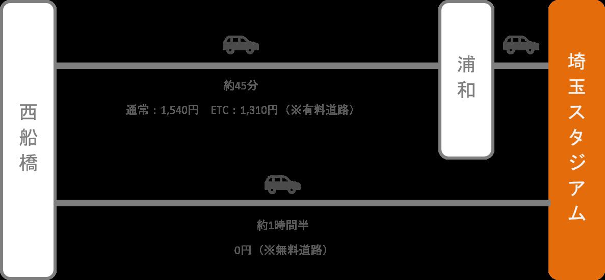 埼玉スタジアム_西船橋(千葉)_車