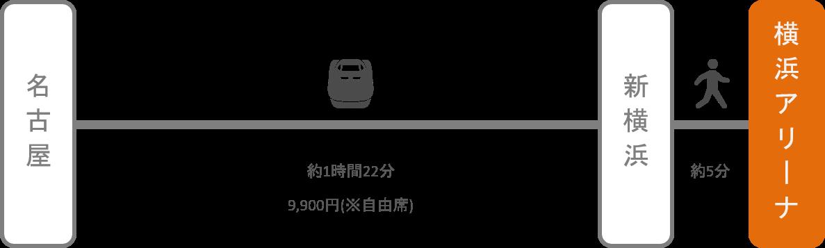 横浜アリーナ_名古屋(愛知)_新幹線