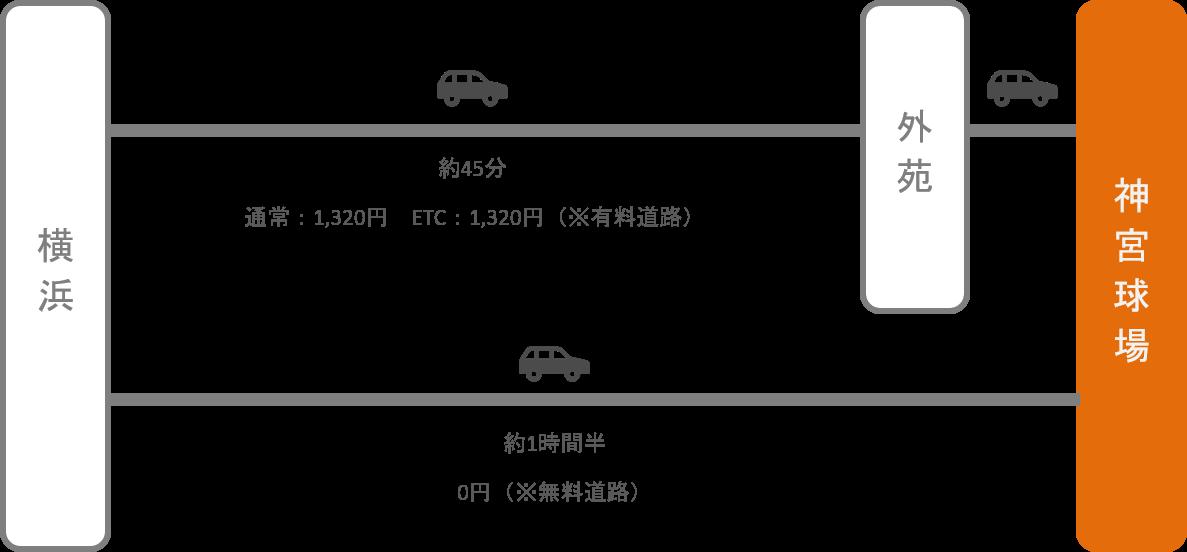 神宮球場_横浜(神奈川)_車