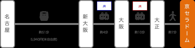 京セラドーム_名古屋(愛知)_新幹線