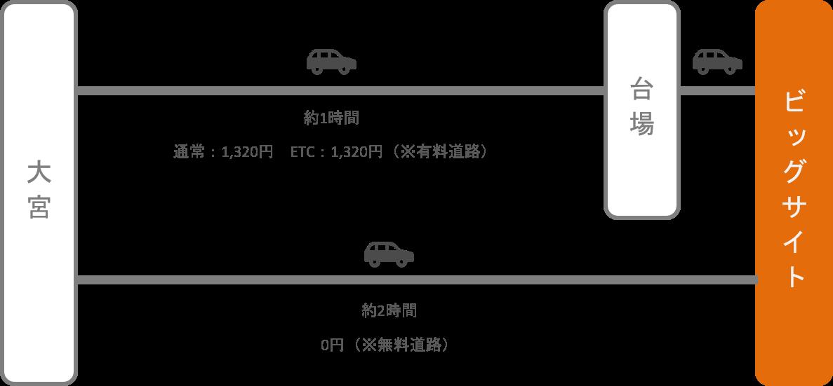 東京ビッグサイト_大宮(埼玉)_車