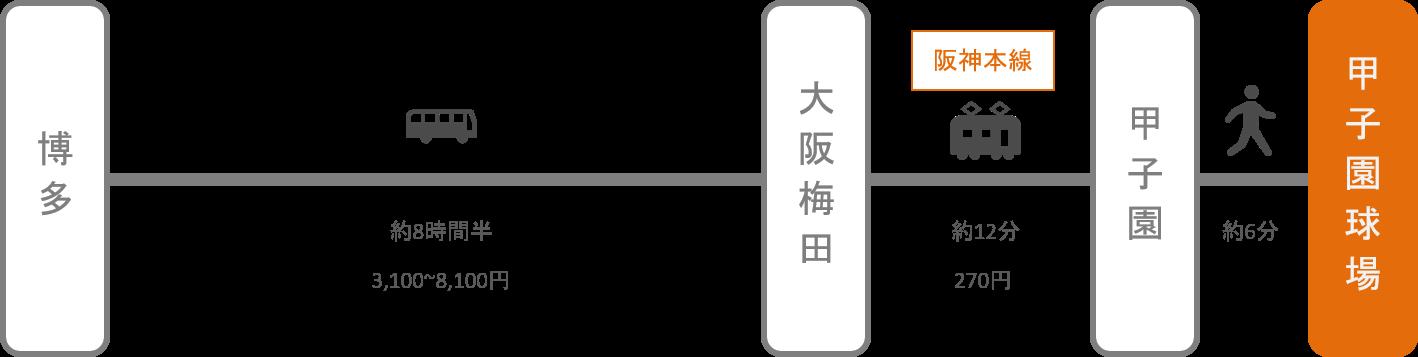 甲子園_博多(福岡)_高速バス