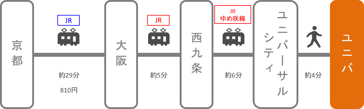 USJ_京都_電車
