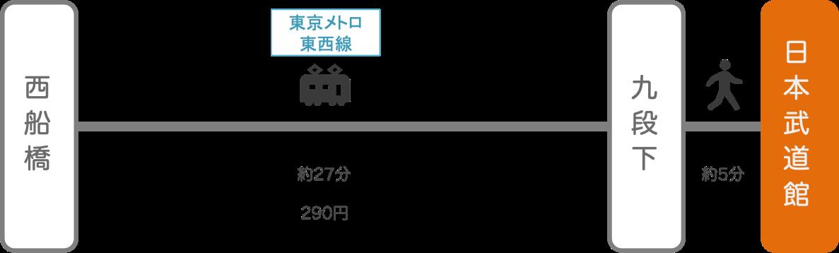 日本武道館_西船橋(千葉)_電車