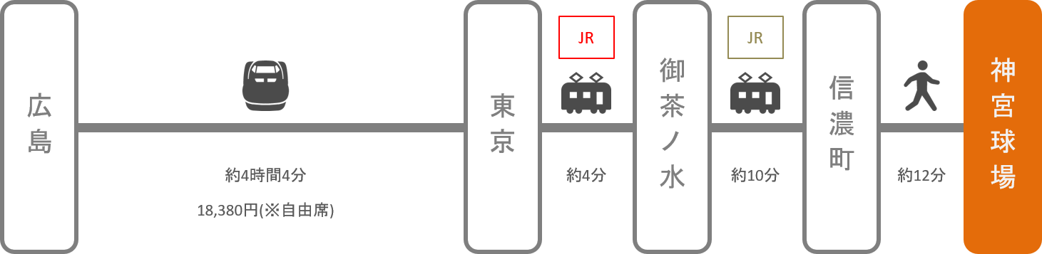 神宮球場_広島_新幹線